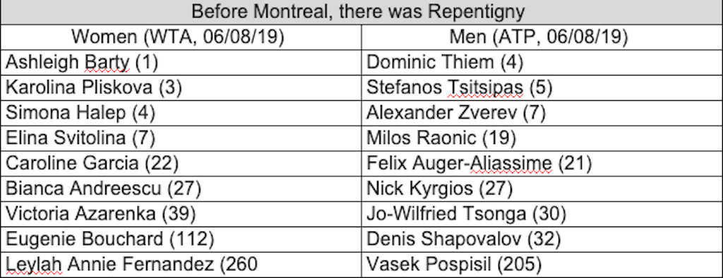 Pros who have played at the Internationals, now at the Rogers Cup