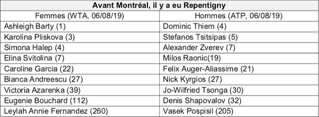Classement des joueurs ayant passés par les Internationaux, présentement à la Coupe Rogers